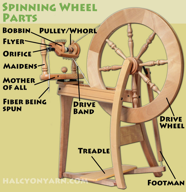 spinning-wheel-parts-diagram-overview