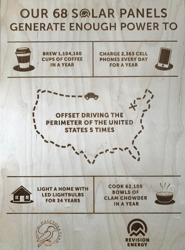 wooden sign with graphics describing solar output